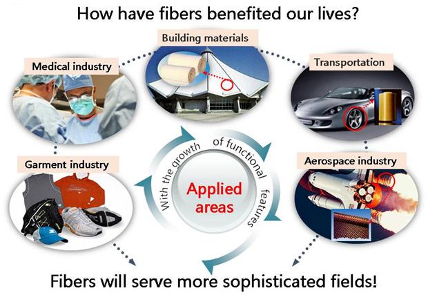 纳米纤维对我们的生活的益处.png
