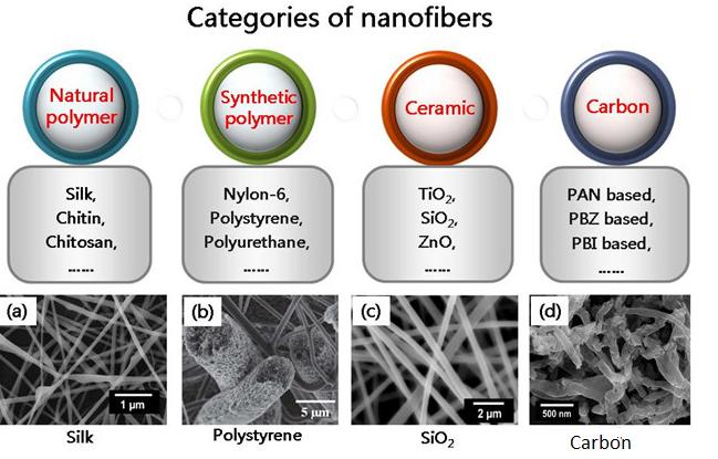 纳米纤维的分类.png